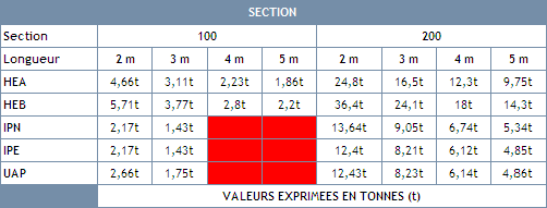 tableau sections